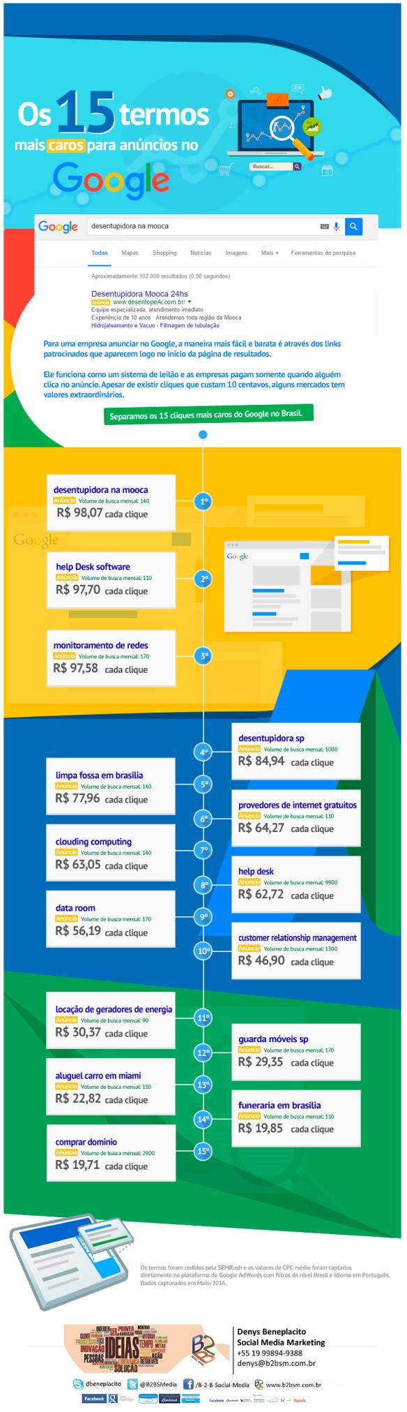 infografico-palavras-mais-caros-google